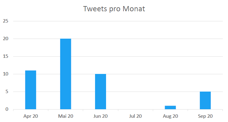 Anzahl der Tweets des Account @vereint_digital pro Monat